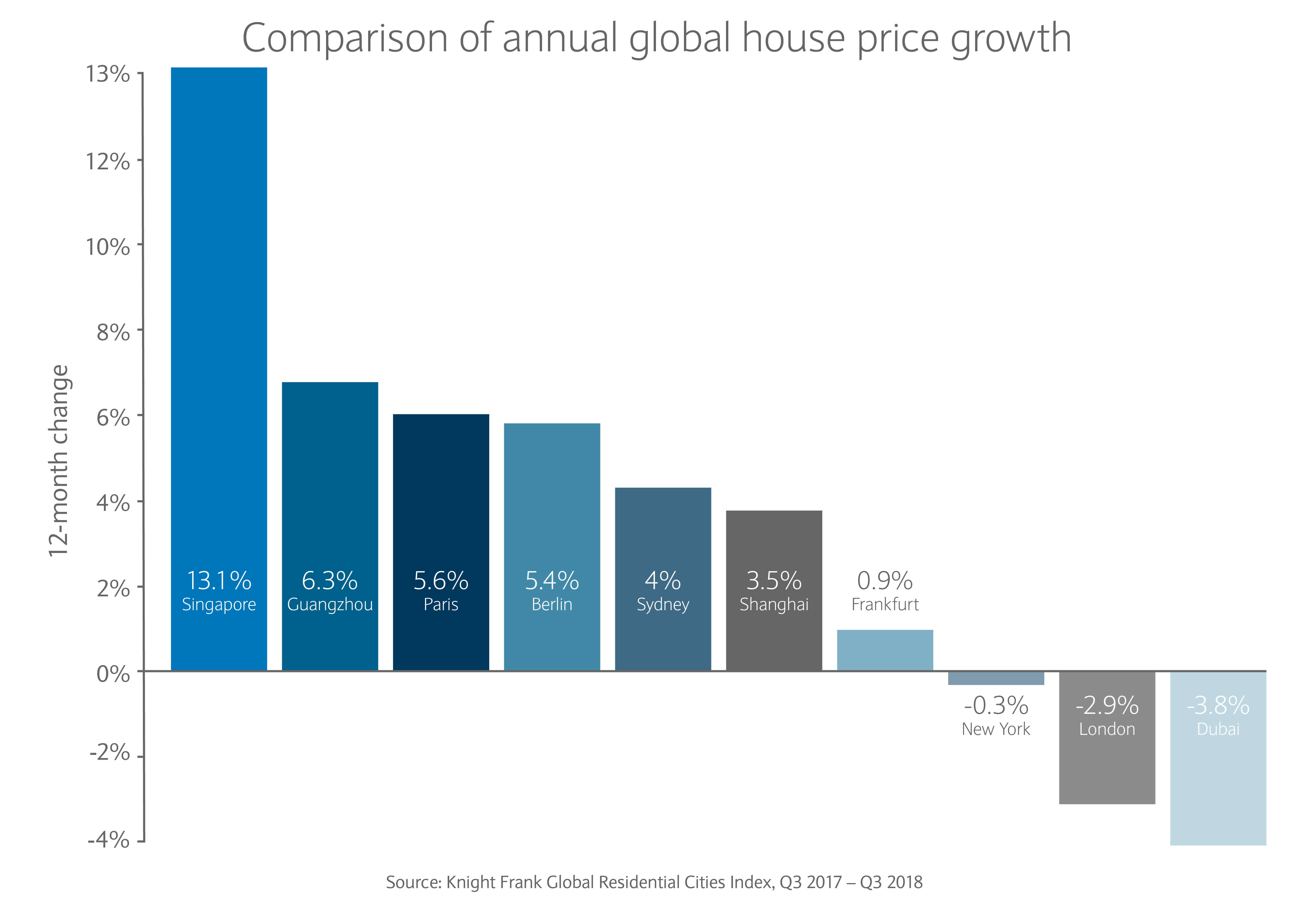 Annual global house price growth